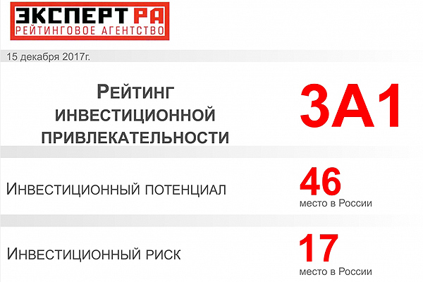 Воронежская область вошла втоп-10 лидеровРФ поинвестиционной привлекательности