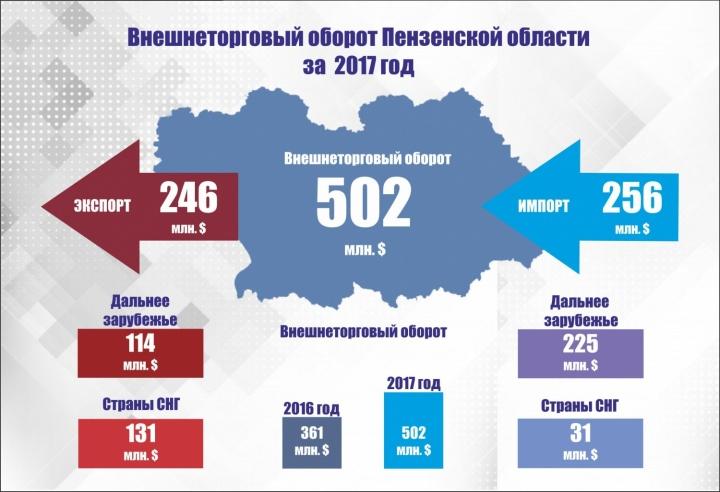 Экспортными партнёрами Белгородской области стали Италия, Турция иИспания