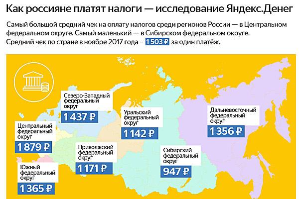 Налоговые интернет-платежи вСибири оказались самыми небольшими в Российской Федерации