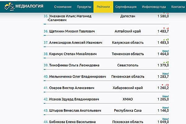 Мельниченко вошел втоп-50 сенаторов Совета Федерации